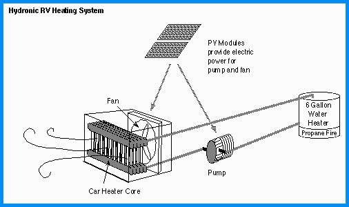 RV Heating and RV Cooling Help and Advise from InsideYourRV.com