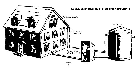 Rain Water Harvesting and Storage System at Solar Haven